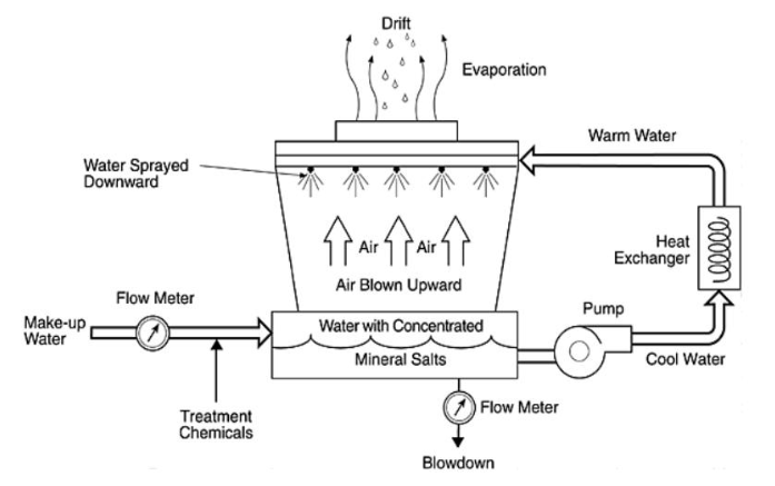 Nguyên lý làm việc của tháp giải nhiệt