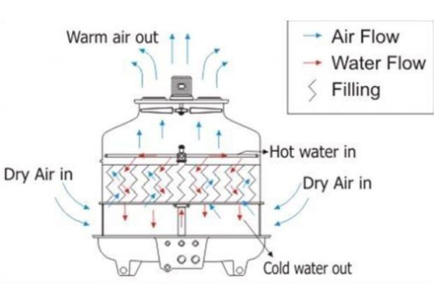 Độ dẫn điện của nước thấp