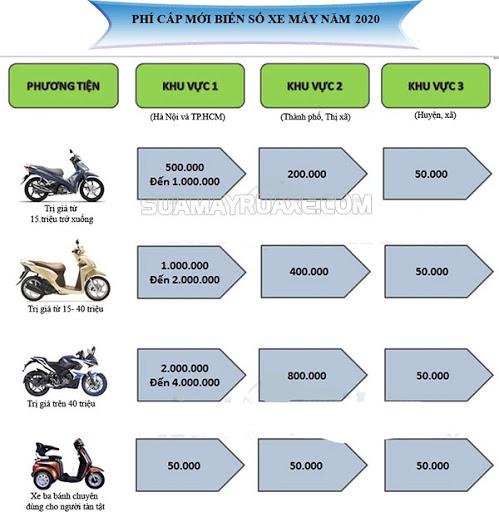 làm đăng ký xe máy mất bao nhiêu tiền