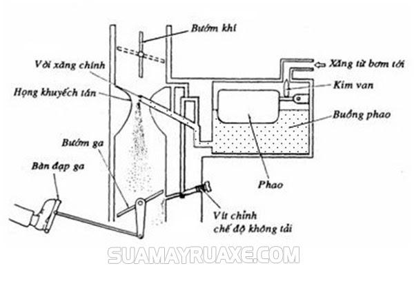 Chế hòa khí là gì? Tìm hiểu chi tiết về bộ chế hòa khí