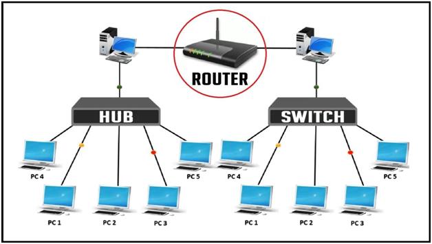 ethernet switch là gì