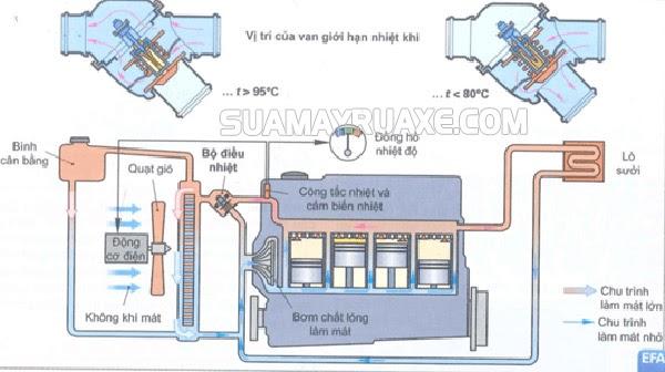 sơ đồ khối hệ thống làm mát bằng nước