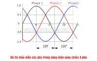 ứng dụng của dòng điện xoay chiều