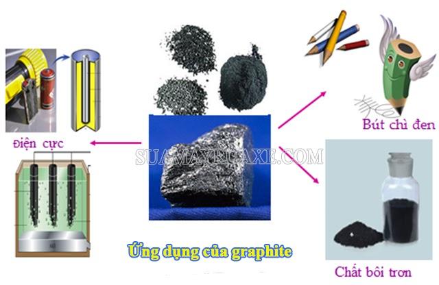 Ứng dụng của graphite trong đời sống