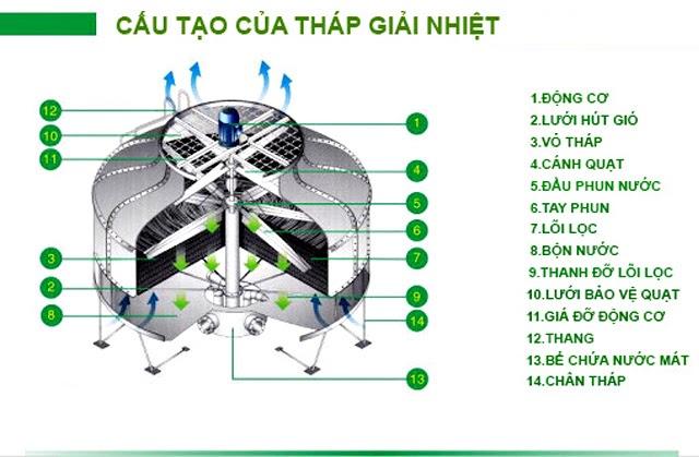 tháp giải nhiệt là gì? Sơ đồ cấu tạo của tháp giải nhiệt